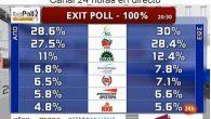 Ayer hubo elecciones de nuevo en Grecia. Nueva Democracia obtuvo el 30% de los votos, quedando por delante de los partidos de izquierdas. Pero no es suficiente para formar gobierno. […]