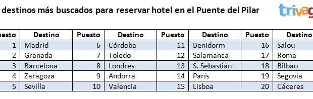 Con motivo del próximo Puente del Pilar, el comparador de precios de hoteles www.trivago.es publica los 20 destinos en los que sus usuarios españoles han realizado más búsquedas de hotel […]