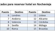 Madrid, Barcelona y Granada son los destinos más buscados El comparador de precios de hoteles www.trivago.es publica los 20 destinos en los que sus usuarios españoles han realizado […]