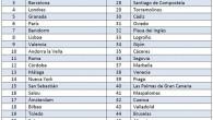 El comparador de precios de hoteles www.trivago.es publica el listado de los 50 destinos más buscados por los españoles a la hora de reservar hotel para Semana Santa. Madrid […]